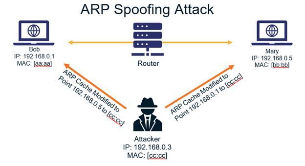 Wireshark-ตรวจสอบการโจมตีระบบเครือข่าย