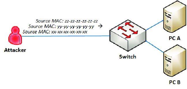 การโจมตีแบบ-MAC-Flood-คืออะไร