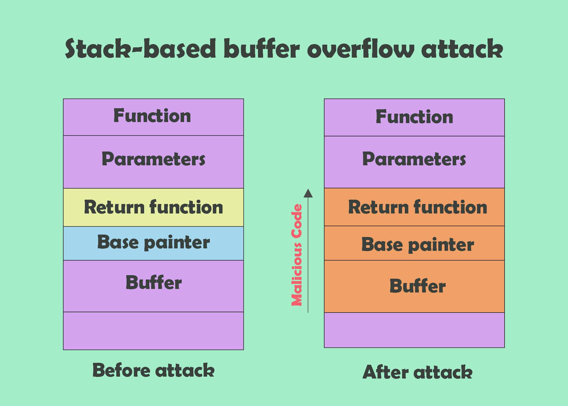 การโจมตี-ระบบปฎิบัติการ--Operating-System-Attacks-